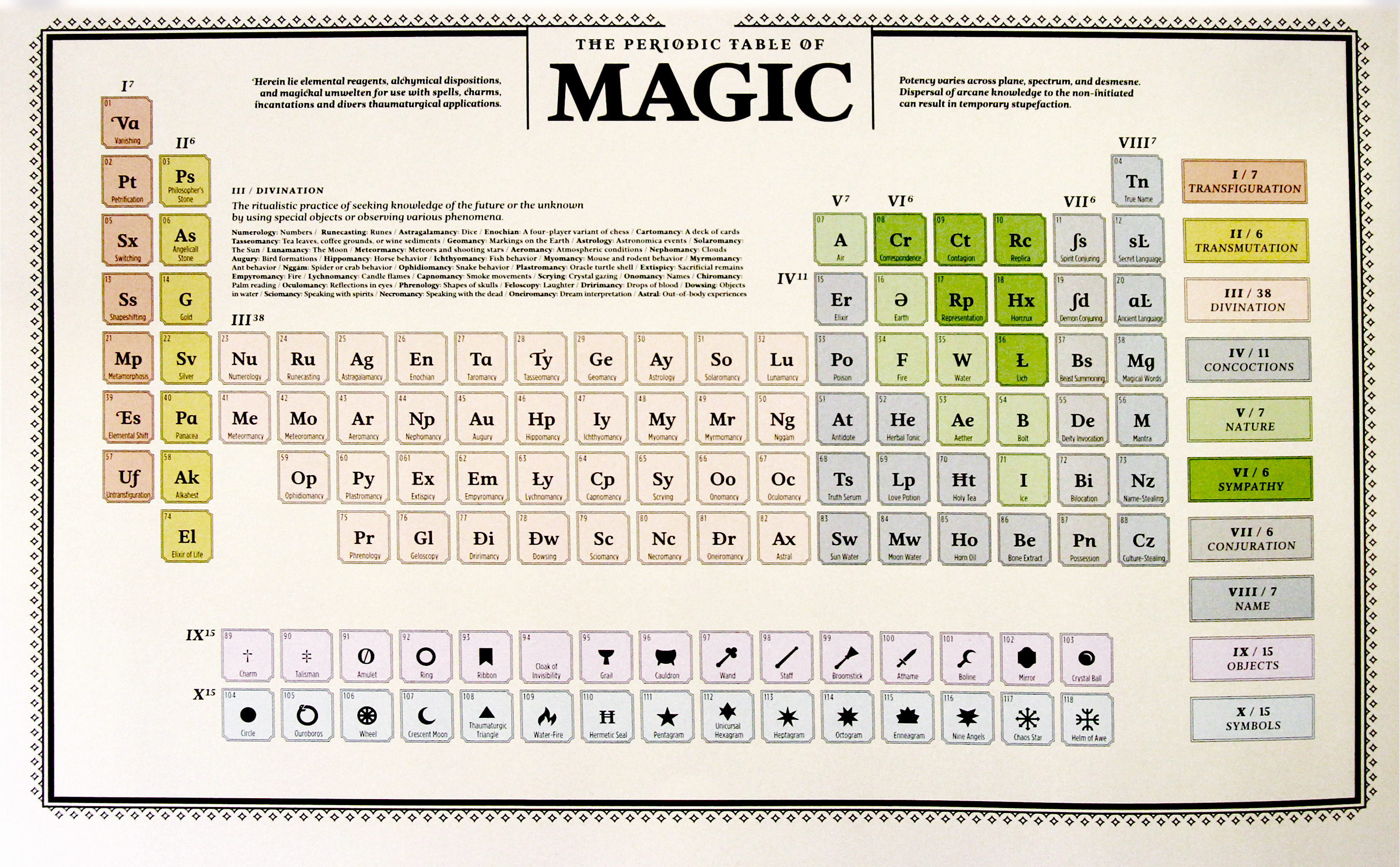 Mopop Shop Periodic Table Of Magic Print